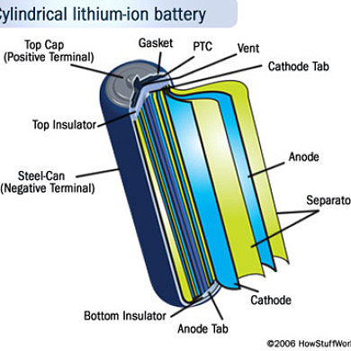 Do You Know Everything There Is To Know About Lithium Ion Batteries? If Not, Read This…