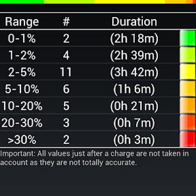 My Battery Drain Analyzer Reports Undisputed Battery Drain Values