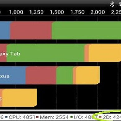 Updated Adreno 220 ICS GPU Driver Speeds Up 2D Rendering