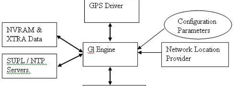 Learn How Android GPS Works