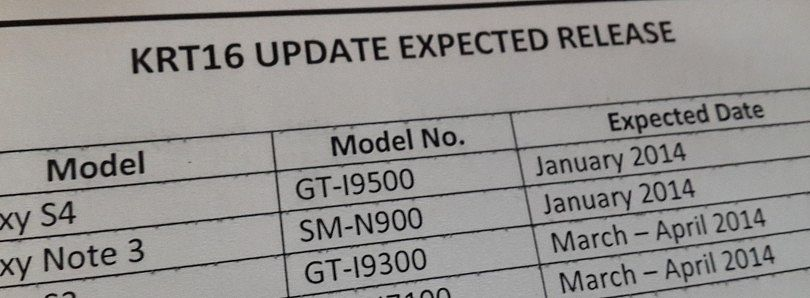 Leaked Samsung Memo Points to January KitKat Release for Galaxy S 4 and Note 3, S III and Note II by April