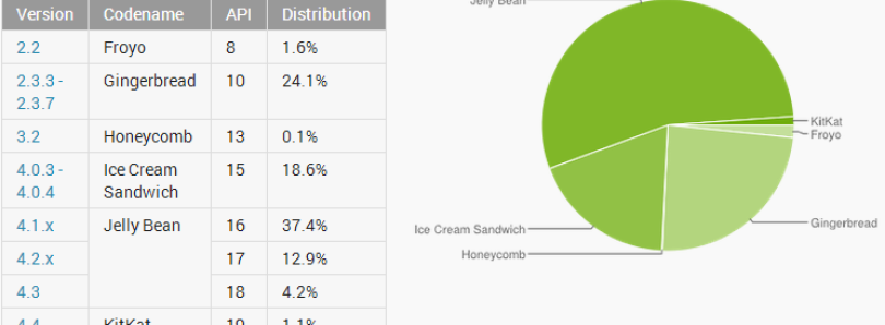 KitKat Now 1% of Android Users, Nearly 75% Running ICS or Greater