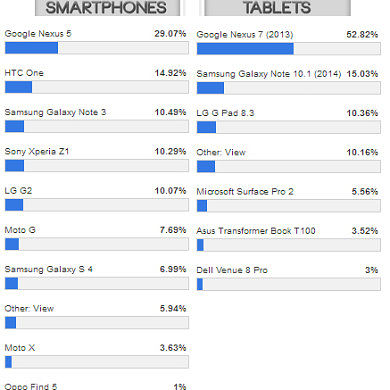 Google Nexus 5 and 7 are Your Top Smartphone and Tablet Picks for 2013