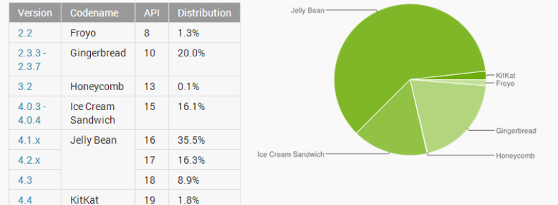 Platform Stats Updated: Nearly 80% on Android 4.0+, Gingerbread Down to 20%