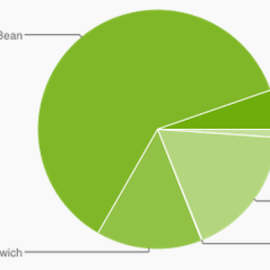 Latest Android Platform Stats Show KitKat Up to 5.3%, 2.x Down to 18.9%