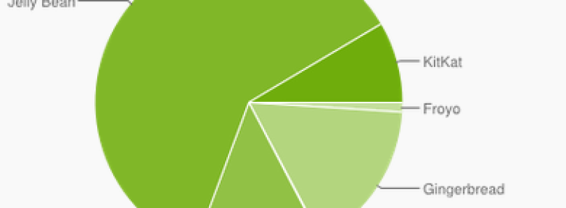 Latest Android Platform Stats Show KitKat Up to 8.5%, 2.x Down to 17.2%