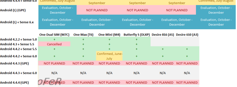 Leaked HTC Update Roadmap Shows Android 4.4.4 Rollout Starting in July, Android L Under Evaluation
