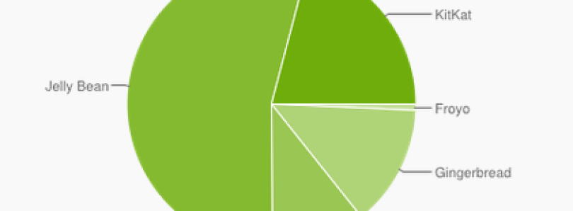 Latest Android Platform Stats: KitKat Nearly 21%, 2.x Hovers Around 14%