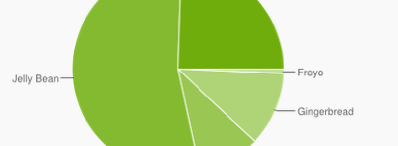 Latest Android Platform Stats: KitKat Nearly 25%, 2.x Down to 12%