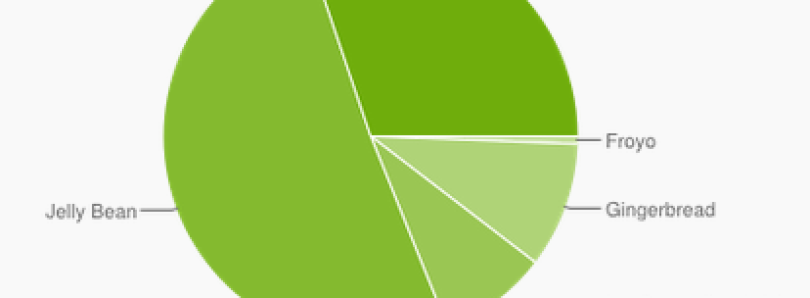 Latest Android Platform Stats: KitKat Hits 30%, 2.x Falls to 10%!