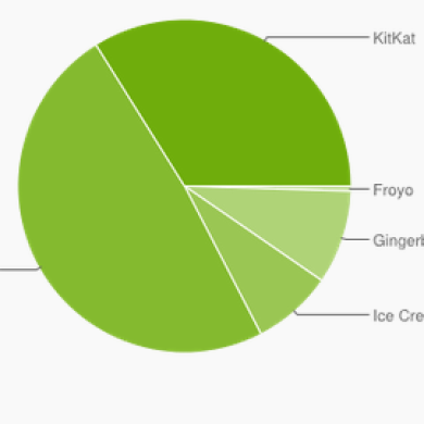 Latest Android Platform Stats: Lollipop under 0.1%, KitKat on a Third of Devices