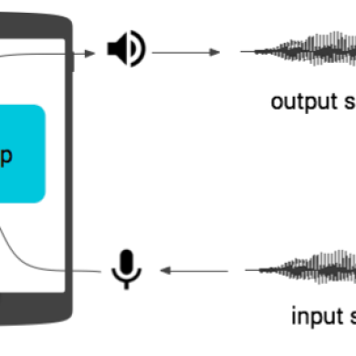 Android's Audio Latency Problem