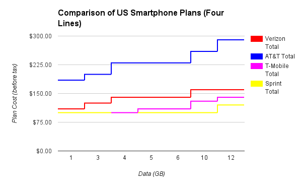 No More Contracts: These Are Verizon's New Data Plans