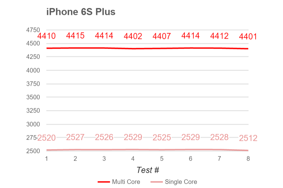 S7 Edge Throttling & Thermals: Stress-tests Comparing SD820