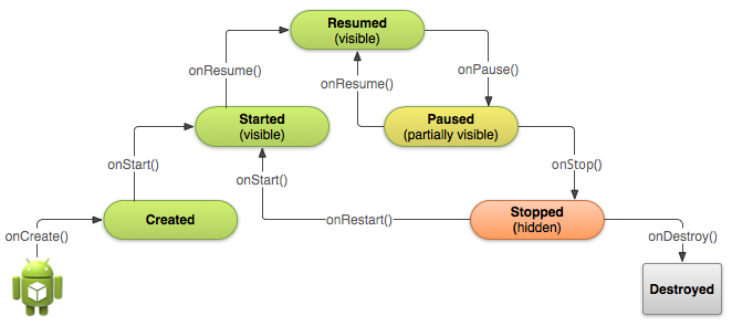 Android Activity Basic Lifecycle