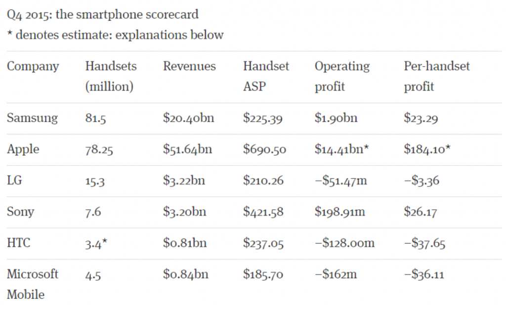 Android Sales Figures