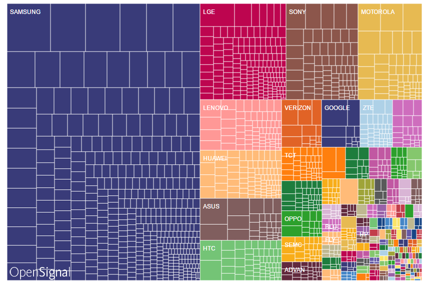An Example of Android Device Fragmentation based on App Installations of OpenSignal's app. Source: OpenSignal