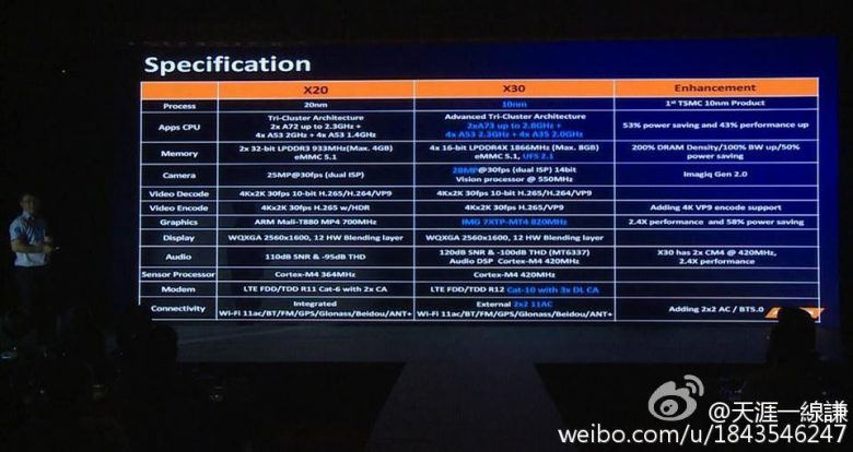 Helio X30 X20 Specifications