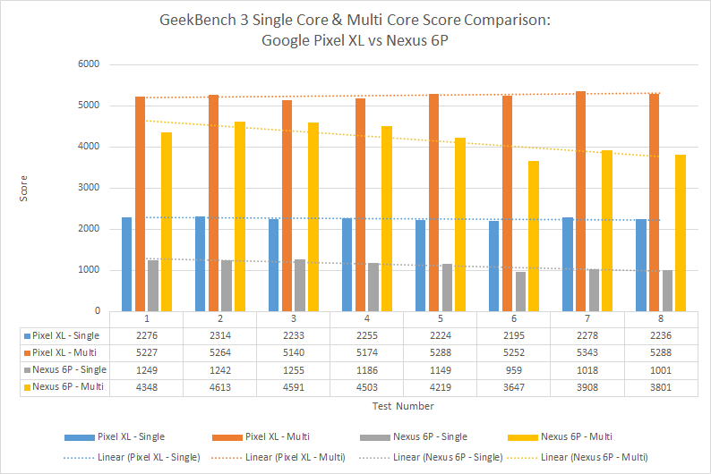 gb-score-comparison-pixel-vs-n6p