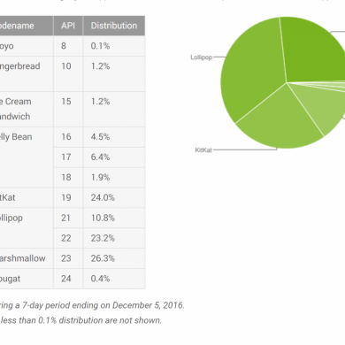 Android's December Distribution Numbers Show Lollipop is on Top