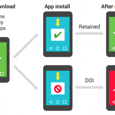 Google Shares Details on How They Spot Malicious Apps in the Play Store