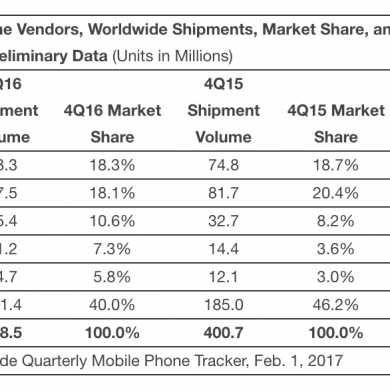 IDC Report States Apple Shipped More Phones in Q4 2016 Than Samsung