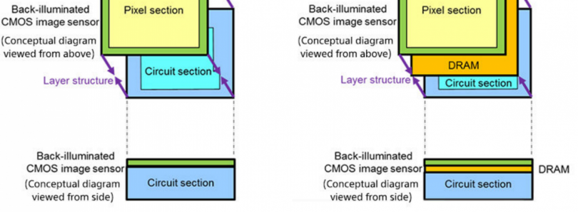 Sony's New 3-Layer Stacked CMOS Sensor Allows for 1080p at up to 1,000FPS