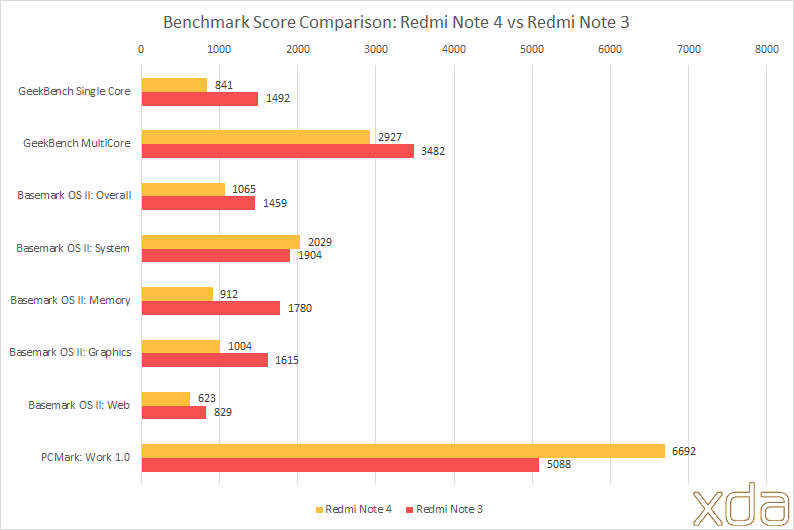 Xiaomi Redmi Note 4 XDA Review: All Geared Up for Another
