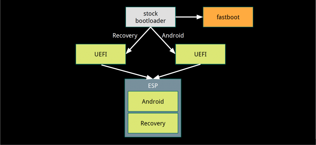EFIDroid: A Second-Stage Bootloader Using UEFI Firmware to