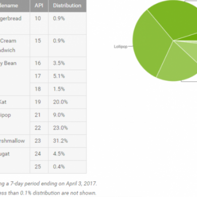 April's Android Distribution Numbers Show Lollipop Still on Top, Nougat Continues to Rise
