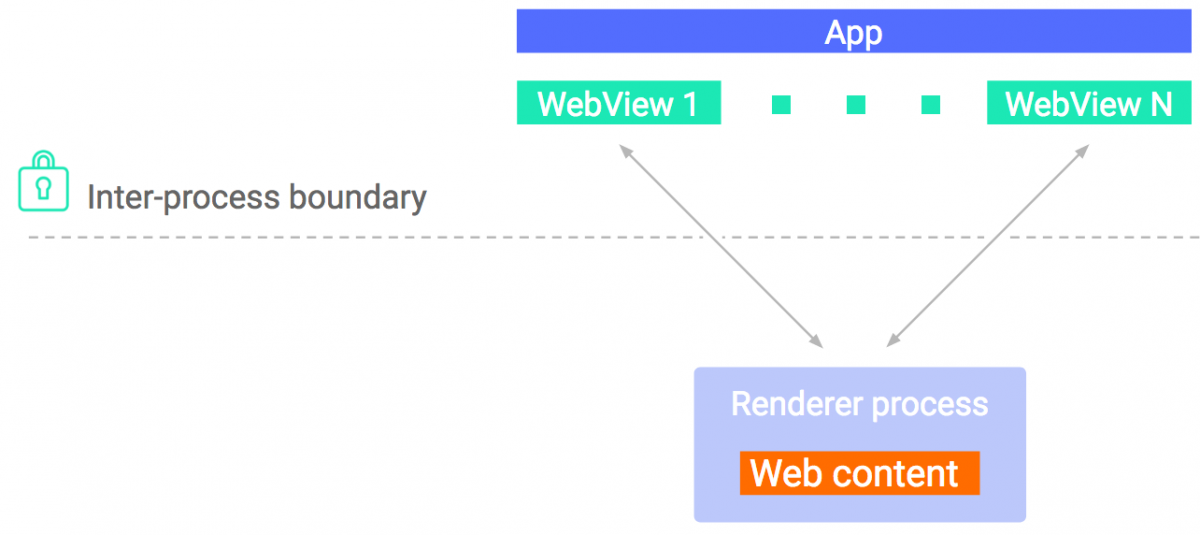 Latest WebView Introduces Isolated Renderer Process And In
