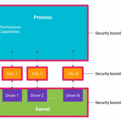 Google Talks About Security Improvements with Project Treble