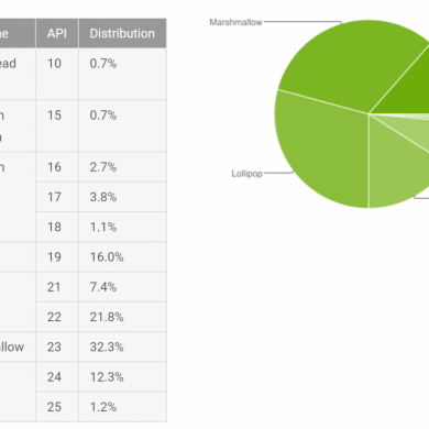 Android Distribution Numbers for August 2017 has Nougat at 13.5%, Marshmallow at 32.3%