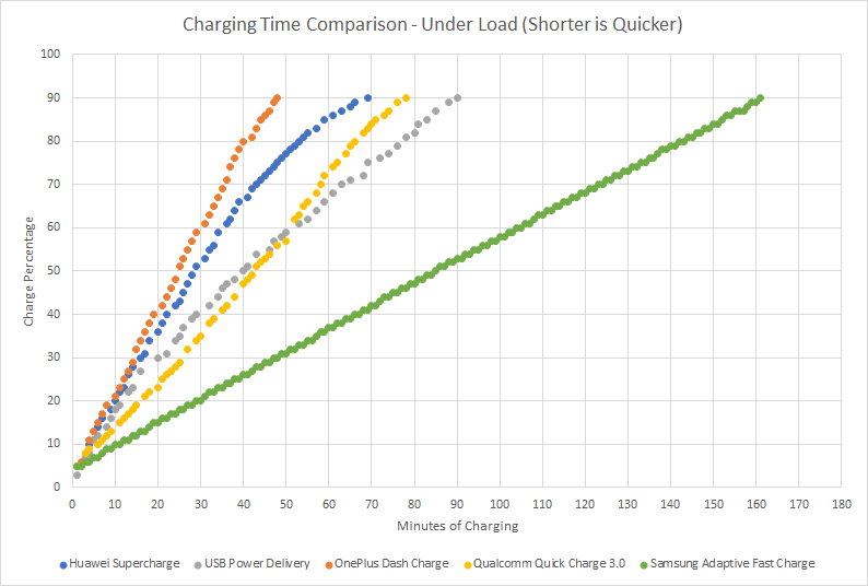 Speed, Thermal & Performance Comparison of Fast Charging Standards