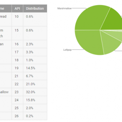 Android Oreo Shows Up at 0.2% in Android's October Distribution Statistic