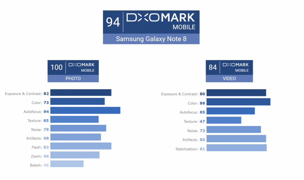 galaxy note 8 dxomark review