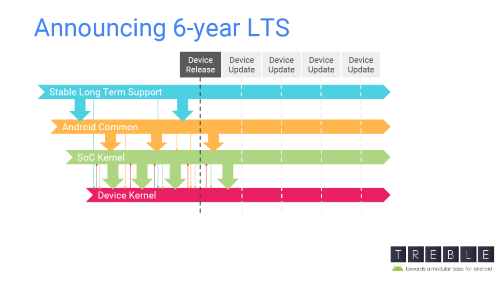 LTS Kernel lifetime 6 years