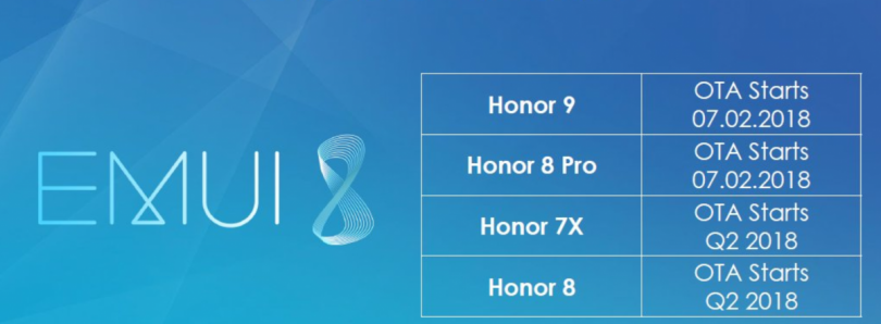 Honor 7X and Honor 8 will get EMUI 8 in Q2 2018 according to Honor France
