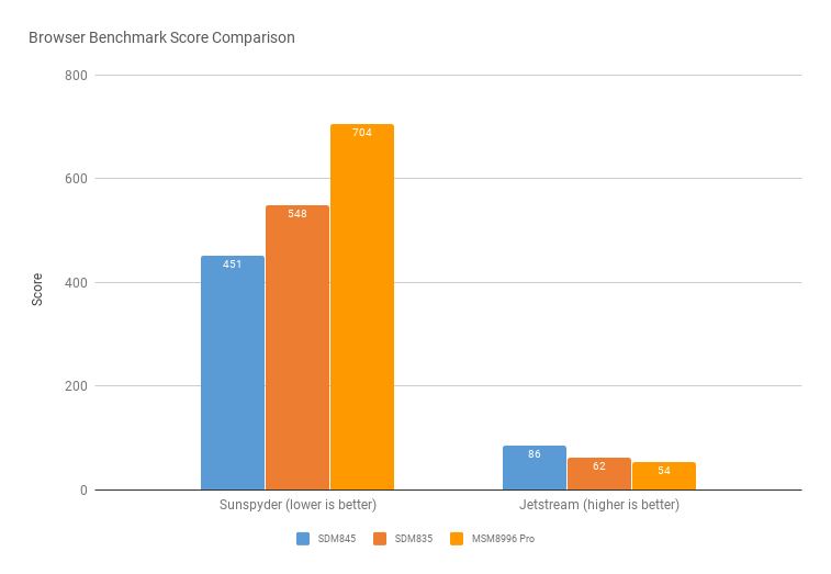 Qualcomm Snapdragon 845 Hands On: Benchmarks and First