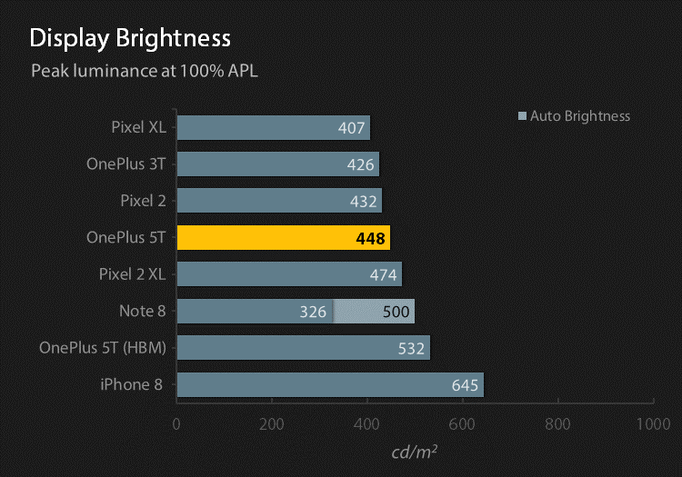 Reference display brightness chart at 100% APL