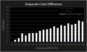 OnePlus 5T grayscale color difference chart for Adaptive profile