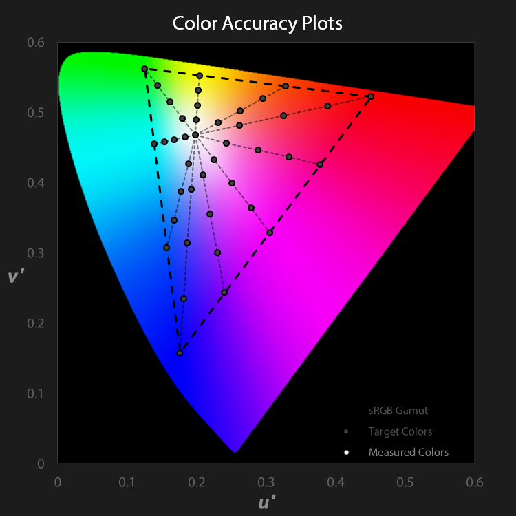 Base color accuracy target plots