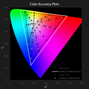 OnePlus 5T color accuracy plots for Default profile