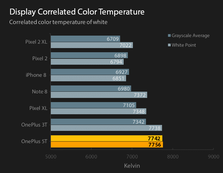 Reference display correlated color temperature for default profiles
