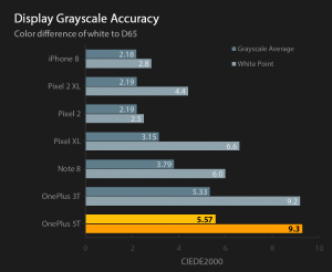 Reference display grayscale accuracy for default profiles