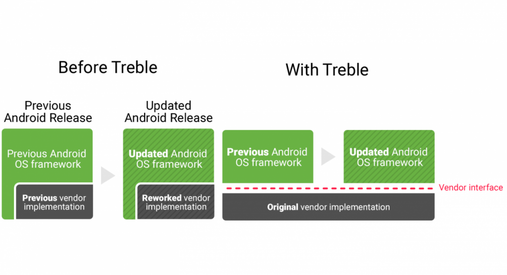 Here's a list of Android devices updated with Project Treble