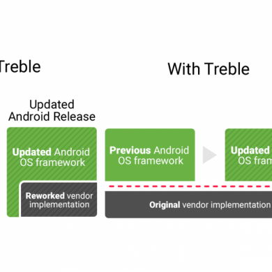 Here's a list of Android devices updated with Project Treble support
