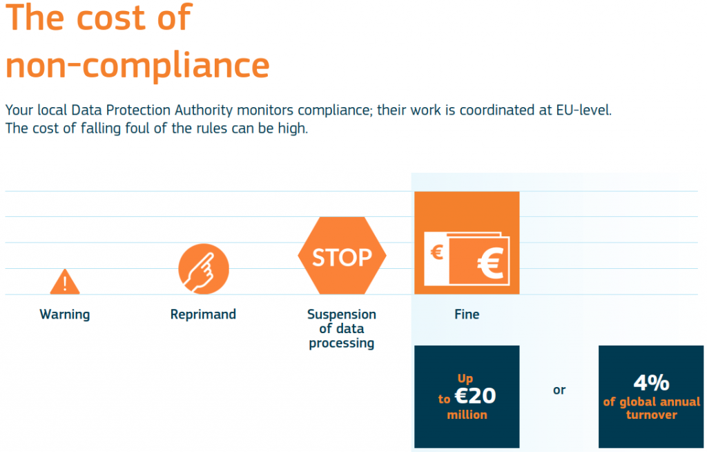 Sanctions can get high for those who fail to comply. Source: European Commission