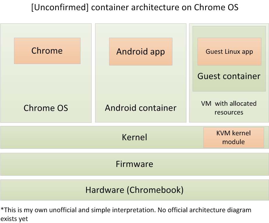 chrome os linux apps