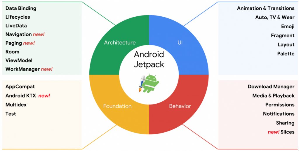 Android Jetpack Components